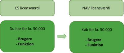 Købt C5 efter d. 6. oktober 2013 - konvertere fra C5 til NAV