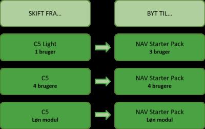 Købt C5-licens før 6. oktober 2013 - konvertere fra C5 til NAV