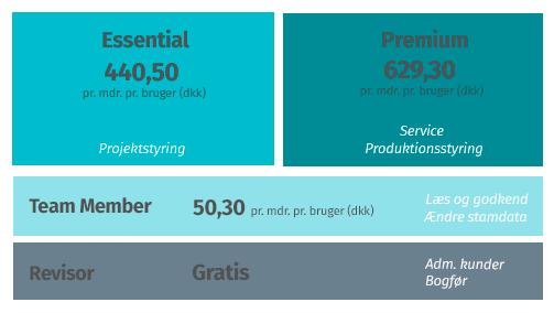 Priser på Dynamics 365 Business Central Cloud (leje)