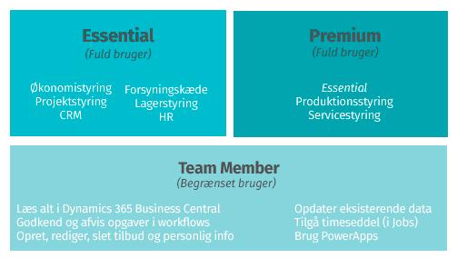 Funktioner i Dynamics 365 Business Central