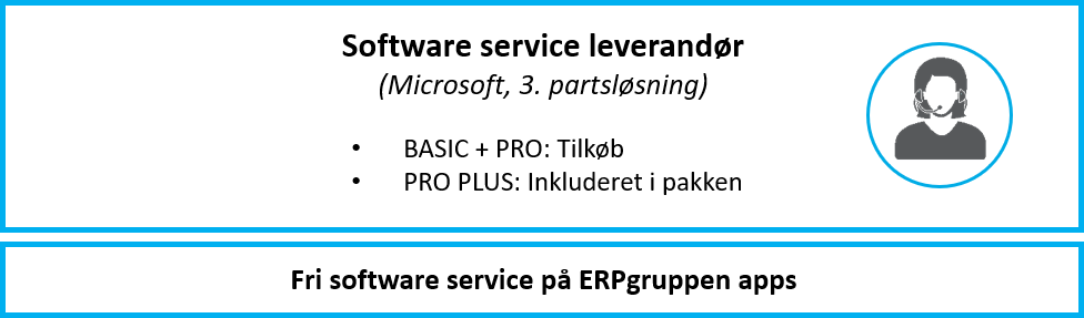Software service - Serviceplan 365